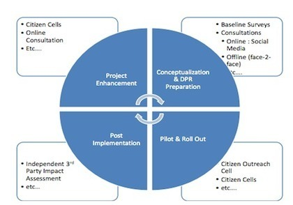 Indian Govt Releases Social Media Guidelines For Its Agencies ... | NYL - News YOU Like | Scoop.it