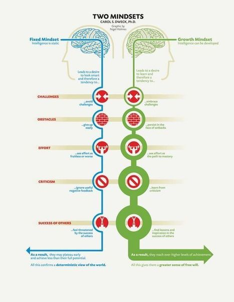 Mindset: Fixed vs. Growth | Success & Learning | Scoop.it
