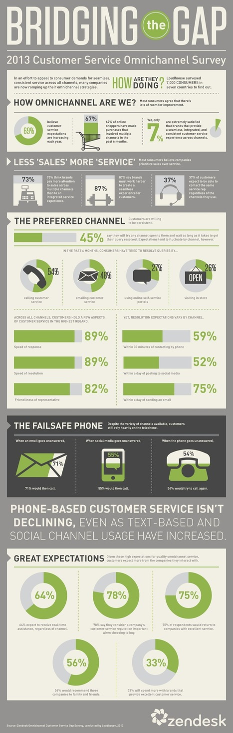 Omnichannel Survey (Infographic) - Zendesk | Online customer care insights | Scoop.it