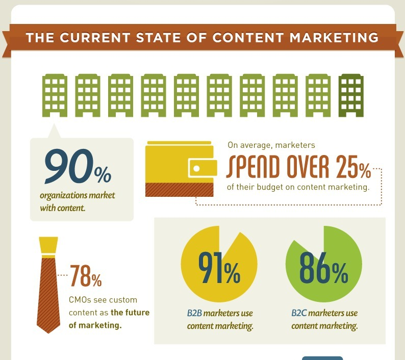 How content marketing improves the buyer journe...