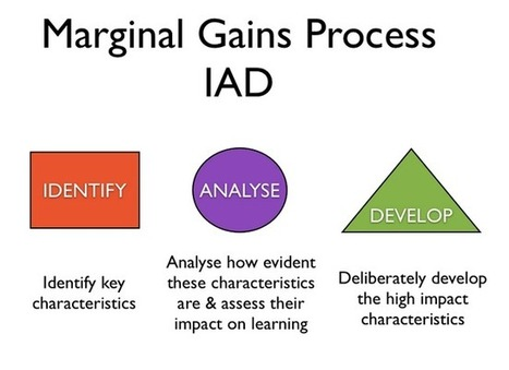 The Marginal Learning Gains Theory - Innovate My School | Leading Learning | Scoop.it