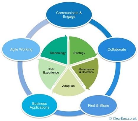 A digital workplace definition | Beyond KM | Scoop.it