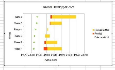 Apprendre à créer un diagramme de Gantt avec Tableur | Ressources pour la Technologie au College | Scoop.it