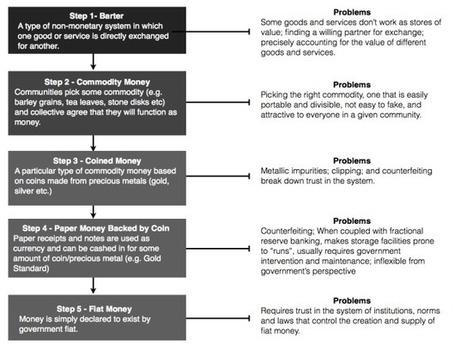 Bitcoin and the Ontology of Money | Peer2Politics | Scoop.it
