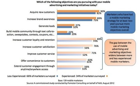 Mobile marketing mainly used for customer acquisition: report | Digital-News on Scoop.it today | Scoop.it