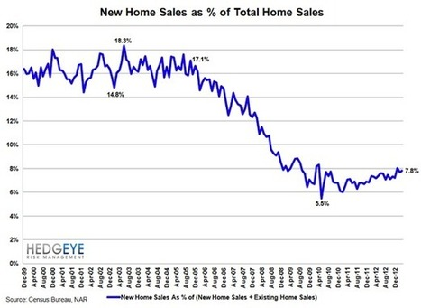 New home sales: Poised to double? | Real Estate Plus+ Daily News | Scoop.it