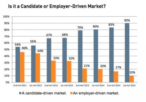 A quoi sert le Marketing RH ? | Orange Business Services | Entre nous | Scoop.it