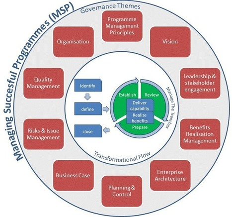 Integrating projects and business change with MSP (FREE)   Facebook   Yellowhouse Program Management   Scoop.it