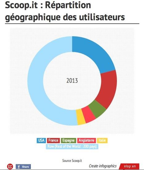 Scoop.it : Conseils pour optimiser vos topics   La Curation, avenir du web ?   Scoop.it