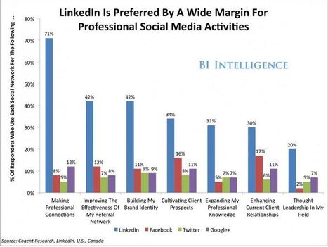 4 Convincing Reasons Why Employee Advocacy Should Begin on LinkedIn   Marketing Sales and RRHH   Scoop.it