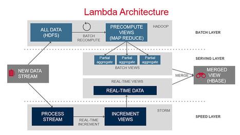 Architecture | hi bigdata | Scoop.it