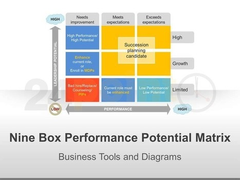 9 Box Performance Potential Matrix: Single Slide | d | Scoop.it