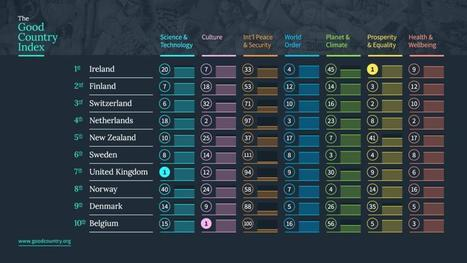 Irish people take issue with topping 'Good Country Index' - Irish Times (blog)   All things Irish   Scoop.it
