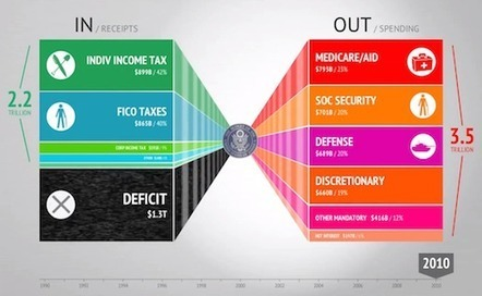 Tax Day: Visualizations Of The Federal Budget To Teach STEM & Financial Literacy | Design in Education | Scoop.it
