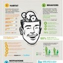 Social media: i consigli generano profitti! [infografica in italiano] | Social media culture | Scoop.it