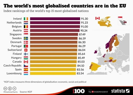 These are the world's most globalised countries | IB GEOGRAPHY GLOBAL INTERACTIONS | Scoop.it