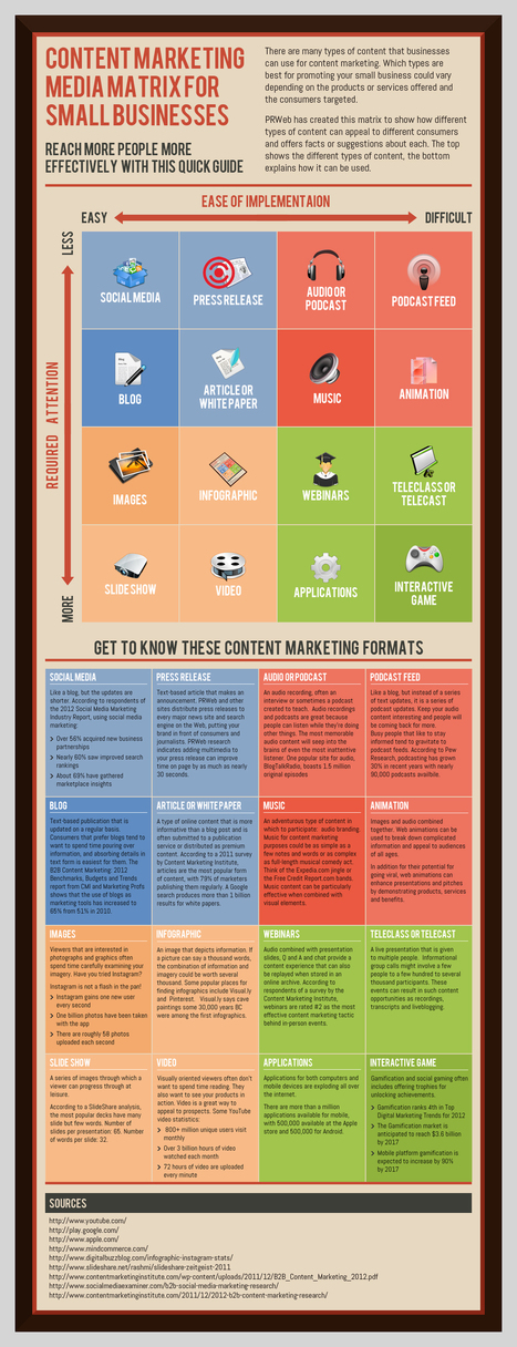 [Infographic] The Content Marketing Matrix for Small Businesses | Content on content | Scoop.it