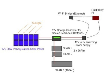 Solar powering a Raspberry Pi for Bitcoin mining | Raspberry Pi | Scoop.it