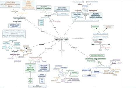 Connectivism Chart | Social Network Analysis #sna | Scoop.it
