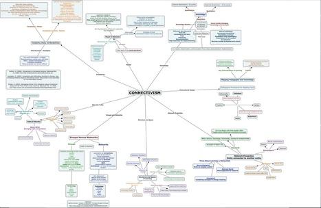 Connectivism Chart | Connectivism | Scoop.it
