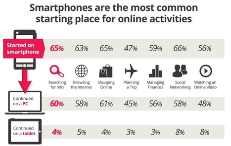 Firm reports 27% of traffic comes from a mobile device | Monetizing Digital Commerce | Scoop.it
