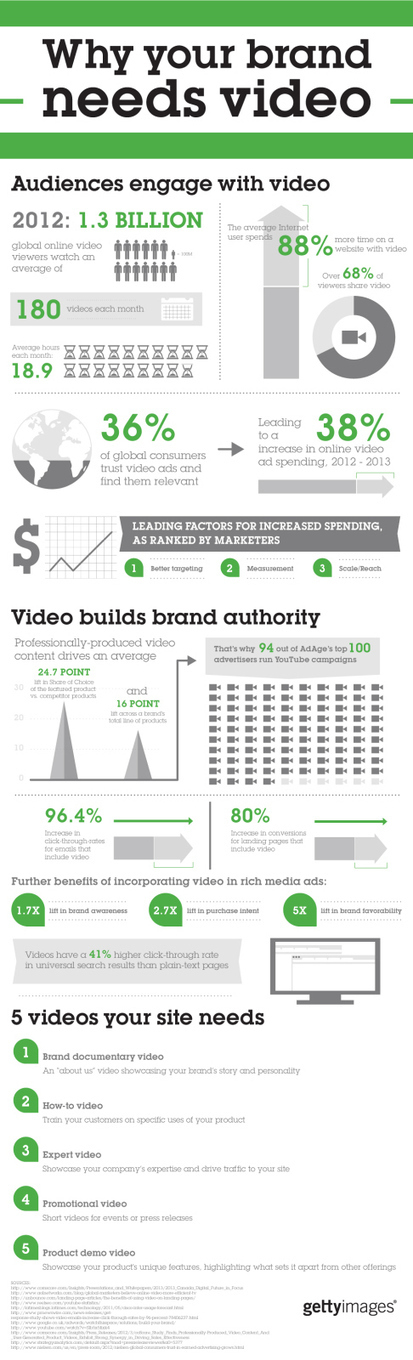 Infographic: Brand Marketing - Why You Need Video | SEO and Internet Marketing | Scoop.it