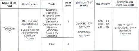 GovernmentJobsIndia|Bankjobs|ITjobs|jobsinDelhiNCR|-Employement4india- | Government Jobs India | Scoop.it