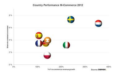 M-commerce en Europe : comment les Européens achètent sur mobile | E-Tourisme Mobile | Scoop.it