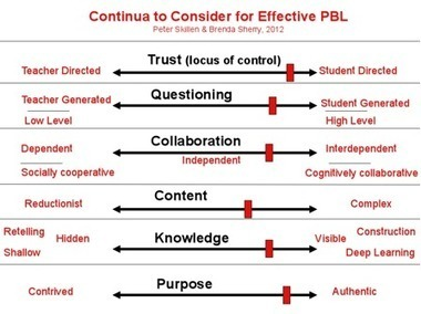 What Is PBL Really? | E-Learning and Online Teaching | Scoop.it