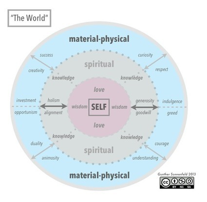 The Key to Cultural Innovation? Self-Love. | Nerdism | Scoop.it