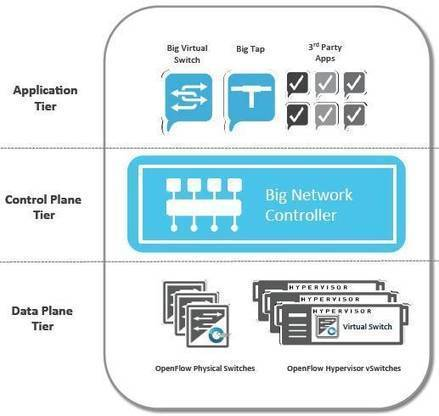 Software defined networking works up a head of steam • The Register | cloud-network | Scoop.it