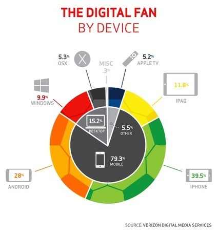 Mobile viewing biggest driver behind World Cup streaming record, our data shows | screen seriality | Scoop.it
