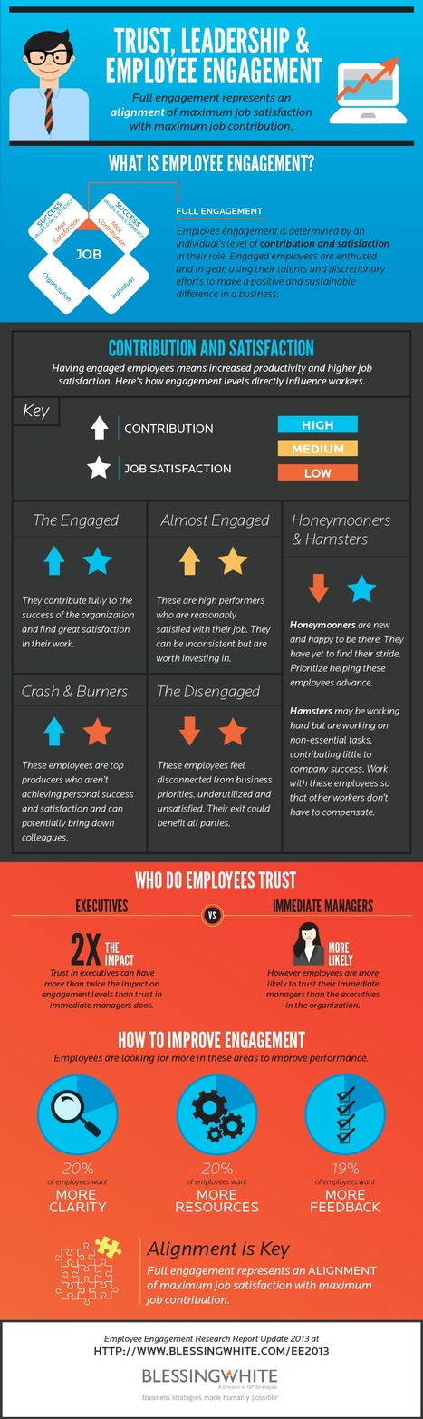 "Employee Engagement | GP Strategies Corporation | ""employee engagement enhancement"" 