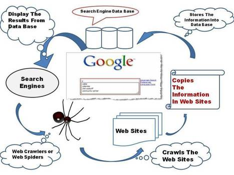 How Search Engines work? | Search engine Process - JavaTpoint | JavaTpoint | Scoop.it