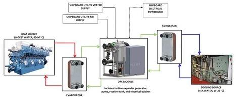 Shipboard Waste Heat Recovery Technology - MarineLink | Heat energy recovery technology | Scoop.it