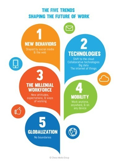 Top 5 trends that will shape the future of work | Managing Technology and Talent for Learning & Innovation | Scoop.it