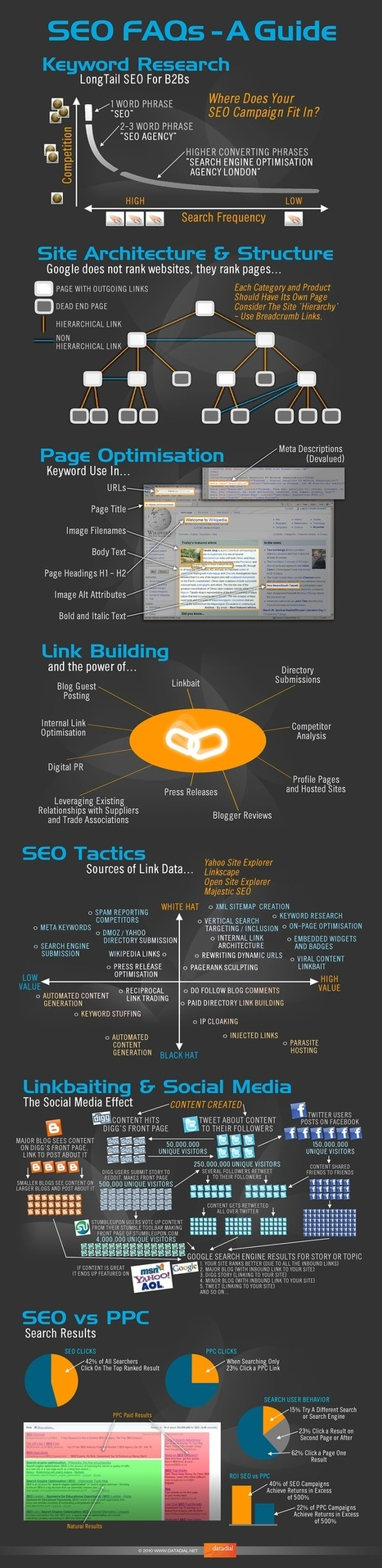SEO FAQ's Guide [Infographic] | Dyslexia, Literacy, and New-Media Literacy | Scoop.it