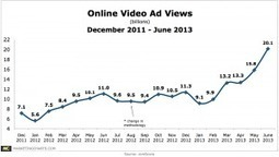 Americans Are Watching More Online Video Ads Than Ever Before | Video Marketing for Small Business Owners | Scoop.it