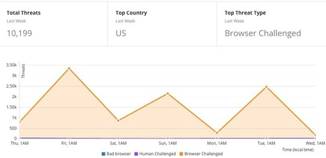 How to Protect Your SEO Rankings When Using CloudFlare | Digital Brand Marketing | Scoop.it