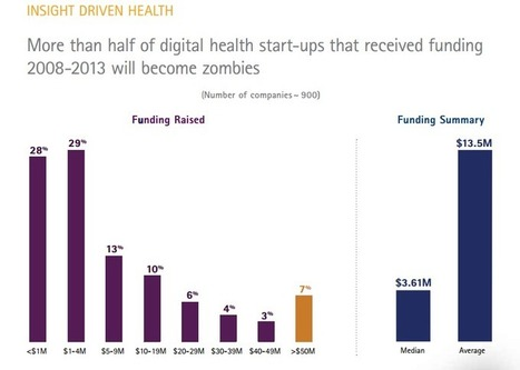 Accenture: Half of Digital Health Startups Fail Within 2 Years of Launch | Digital World of Pharma - #Esanté - #Ehealth | Scoop.it