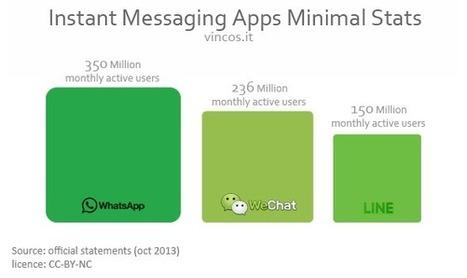 WhatsApp, WeChat, Line e la guerra delle app di instant messaging | Vincos Blog | Social media | Scoop.it