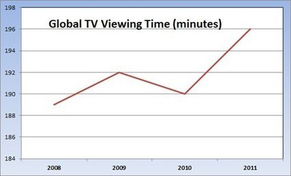 7 Ways the VOD World has changed since the last Olympics | Audiovisual Interaction | Scoop.it