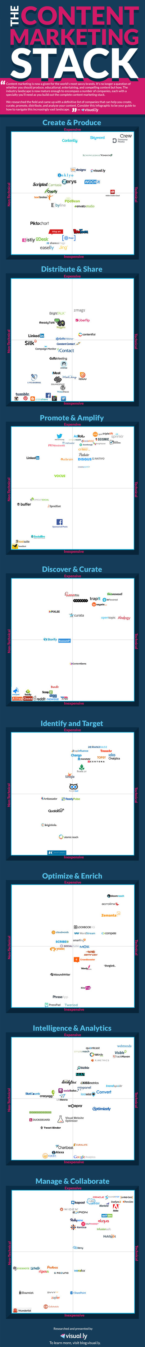 Building The Content Marketing Stack 2015 | Visually Blog | Politically Incorrect | Scoop.it