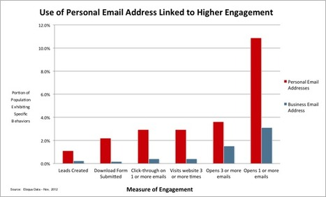 B2B Email Marketing: The Value of the Personal Email Address | Beyond Marketing | Scoop.it