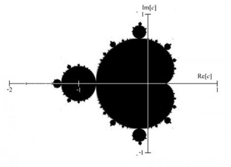 ¿Qué son los fractales y cómo se construyen? | Matematica y tic en el aula | Scoop.it