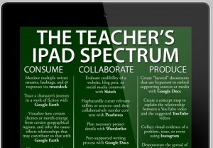 25 Ways To Use The iPad In The Classroom By Complexity - TeachThought | iPad Lesson Ideas | Scoop.it