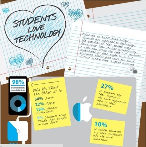 How Students Use Technology [INFOGRAPHIC] | UDL & ICT in education | Scoop.it