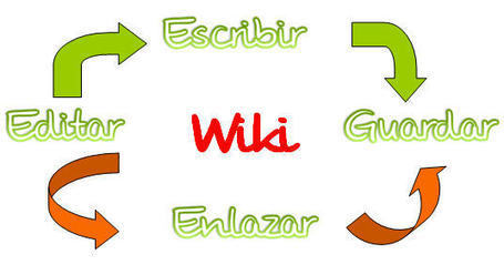 Desafío WIKI | The Flipped Classroom | Mundo WIKI | Scoop.it