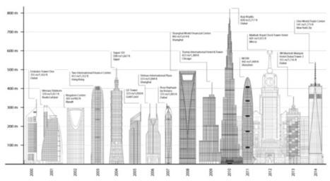 Immobilier: l'avenir se construira avec des tours | Immobilier comme pierre angulaire | Scoop.it