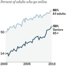Older Adults and Technology Use | Collaborative e-Learning | Scoop.it